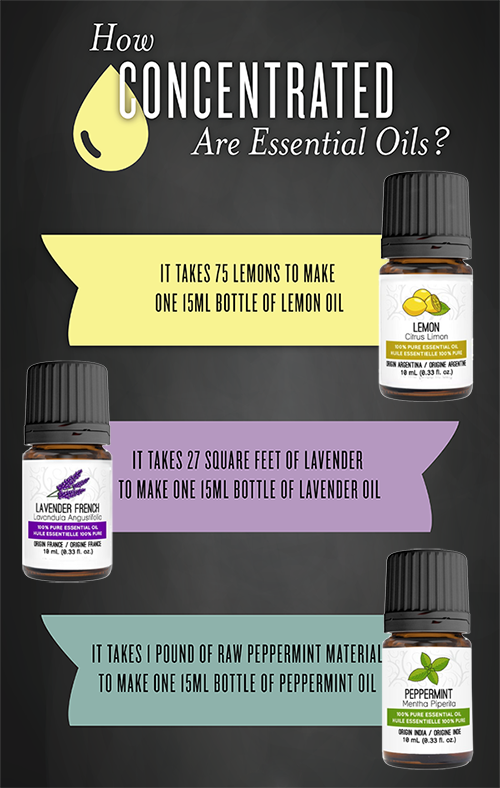 essential oils:how concentrated are essential oils